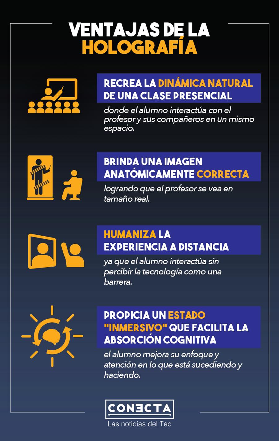 Se llevó a cabo la primera clase de telepresencia con holografía en el Tec de Monterrey.