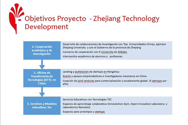 Objetivos del Proyecto Zhejiang Technology
