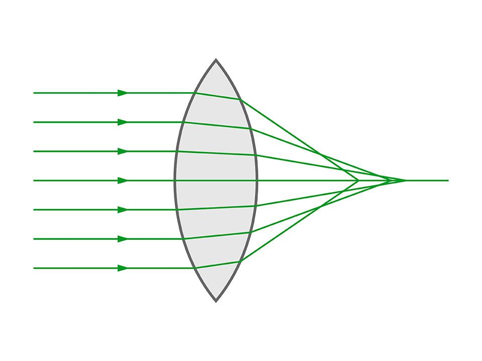 Aberracion esférica