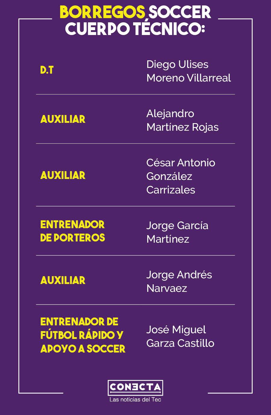 Tabla cuerpo técnico Borregos Monterrey Soccer