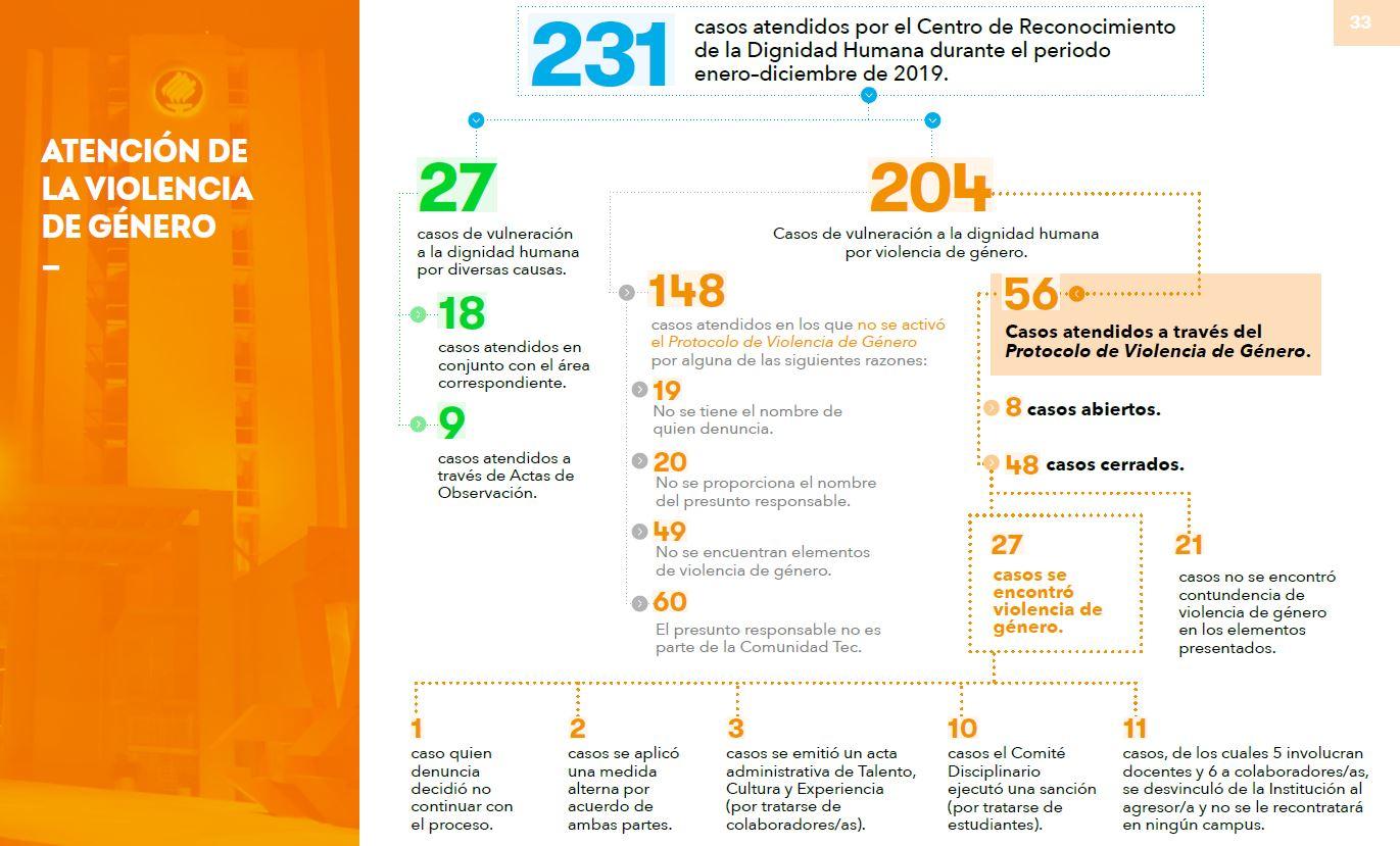 Cifras de casos atendidos por el Centro de Reconocimiento de la Dignidad Humana en 2019