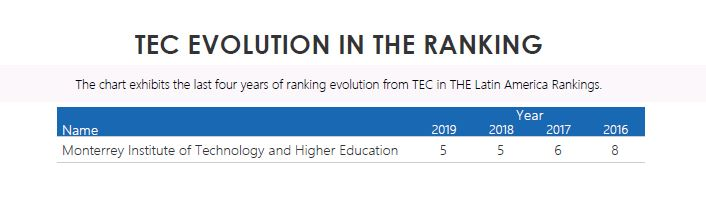 Latin America University Rankings THE Times Higher Education, Mexico, Tec de Monterrey