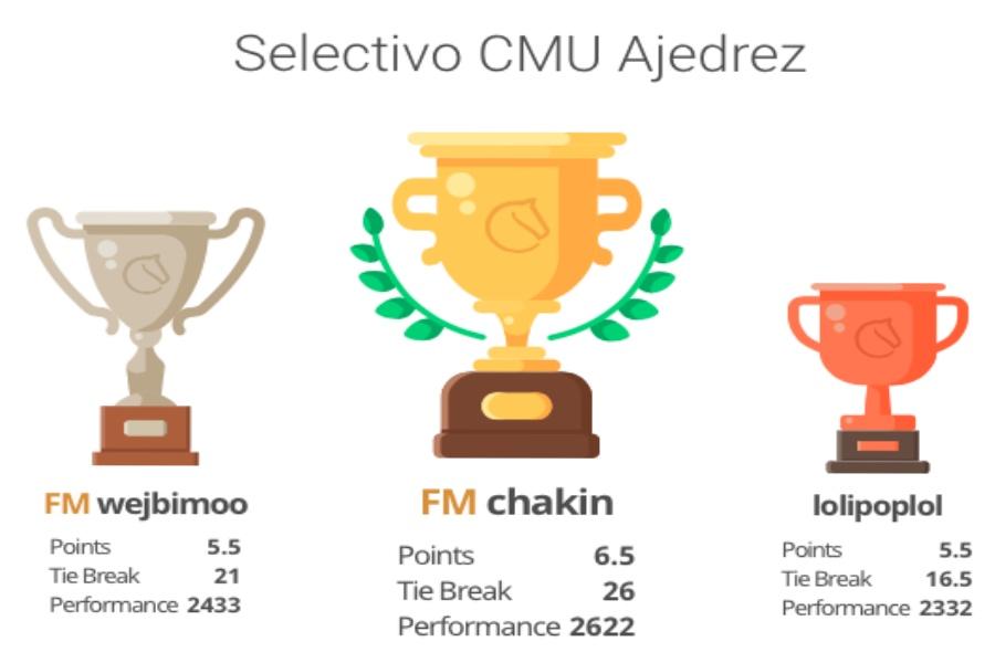 Resultados del torneo selectivo al Panamericano de Ajedrez.