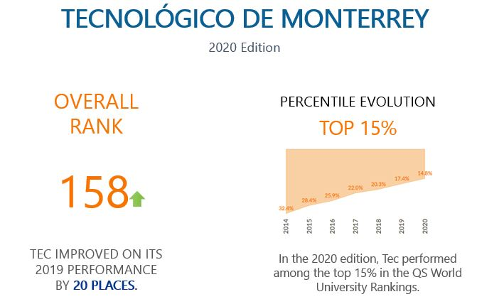 QS World University Rankings 2020, Mexico, Tec de Monterrey
