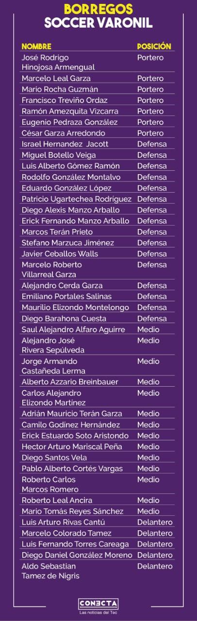 Tabla jugadores Borregos Fútbol Soccer Monterrey Temporada 2019-2020