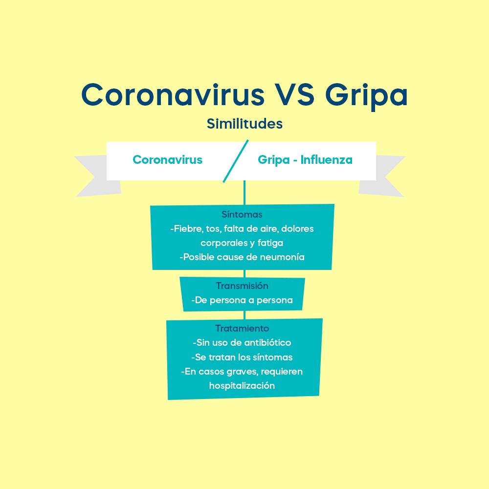 Coronavirus vs Gripa
