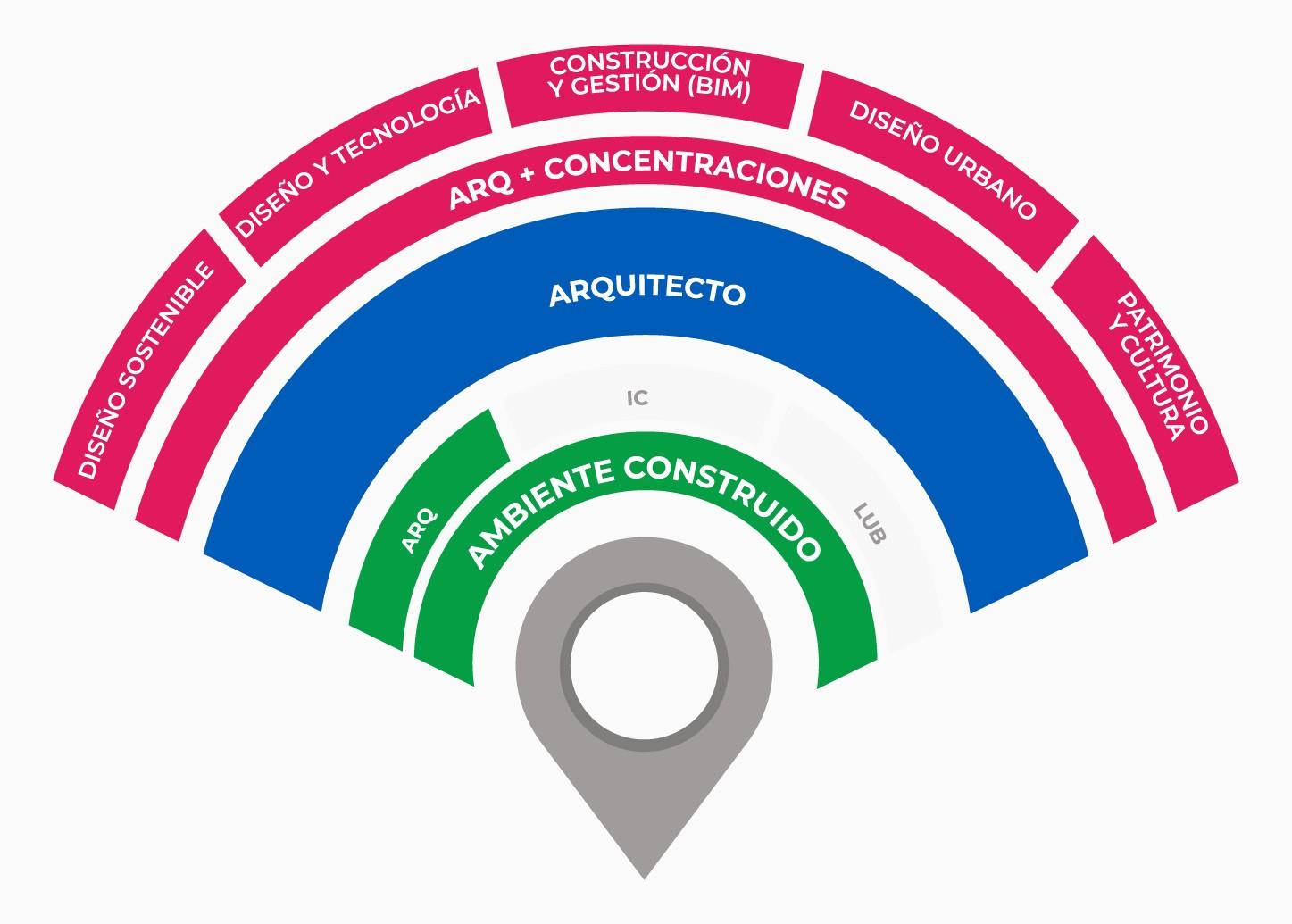 radar arquitecto ambiente construido