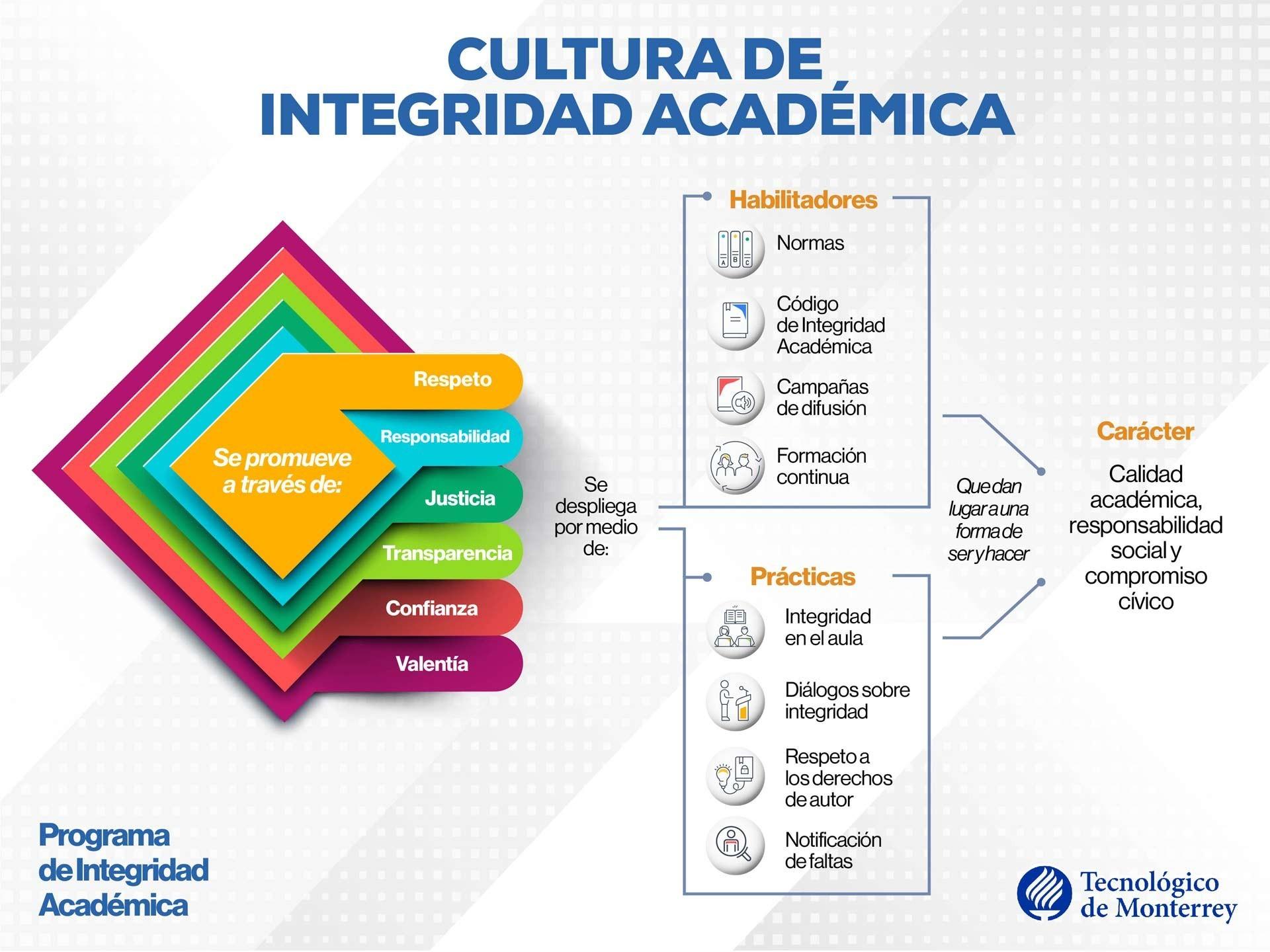 El Tec de Monterrey promueve la cultura de integridad a través de su Modelo de Integridad Académica