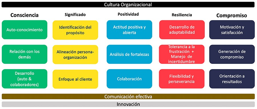 Modelo de Liderazgo, Tecnológico de Monterrey