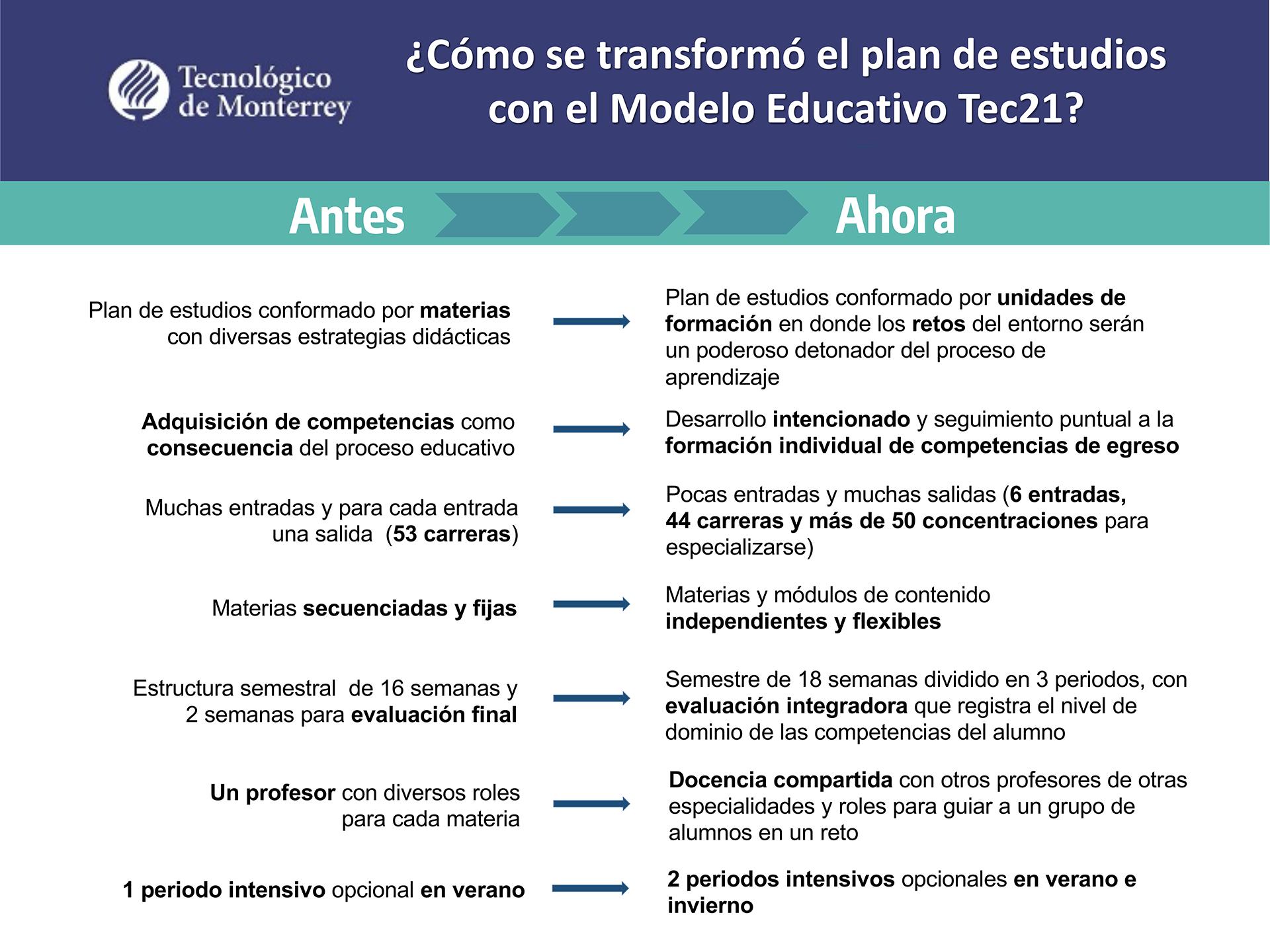 Transformación de Modelo Educativo Tec21